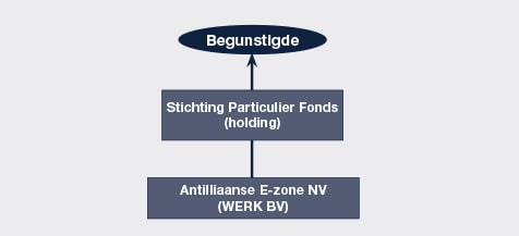 schema stichting particulier fonds en antilliaanse nv e-zone